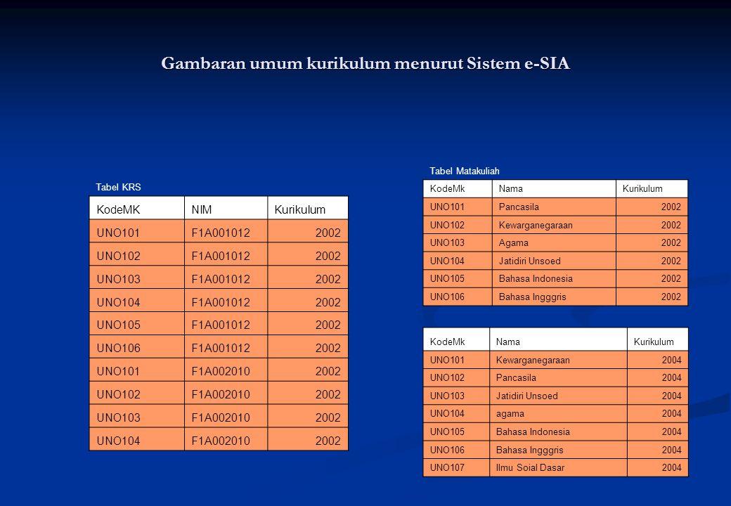 Gambaran umum kurikulum menurut Sistem e-SIA Tabel KRS KodeMKNIMKurikulum UNO101F1A0010122002 UNO102F1A0010122002 UNO103F1A0010122002 UNO104F1A0010122