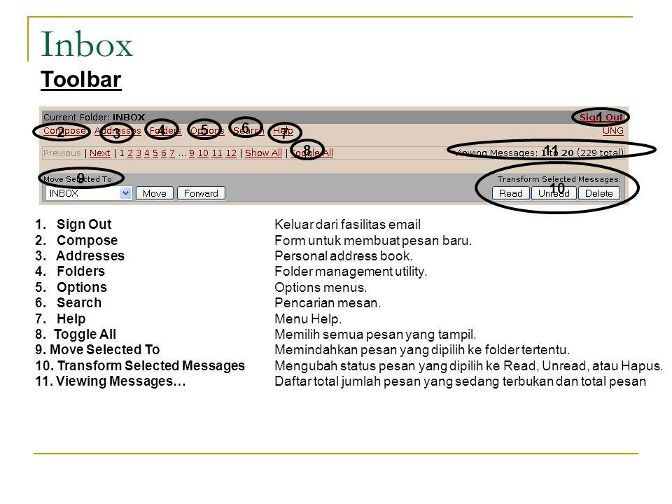 Inbox 1.Sign Out Keluar dari fasilitas email 2. Compose Form untuk membuat pesan baru.