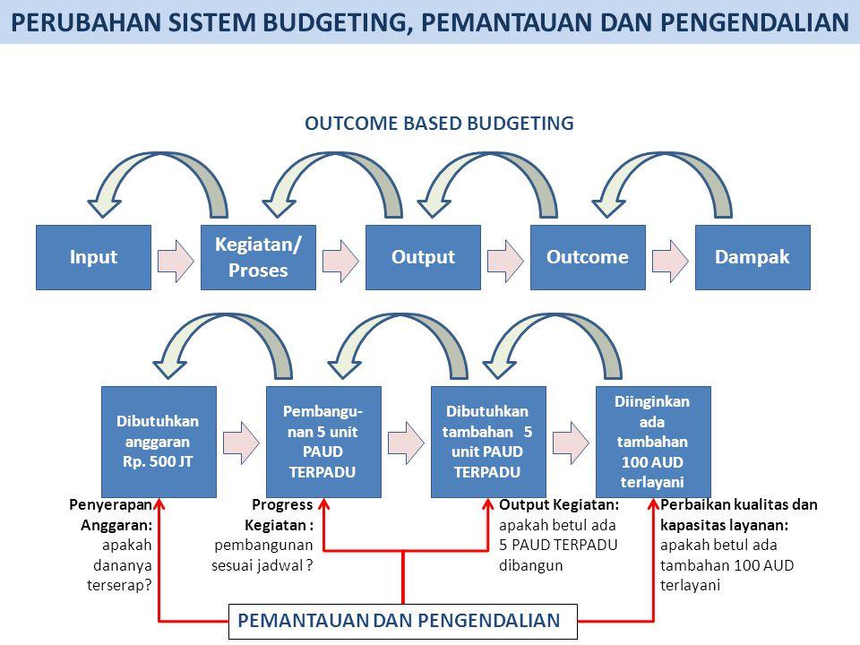 Input Kegiatan/ Proses OutputOutcomeDampak Dibutuhkan anggaran Rp.