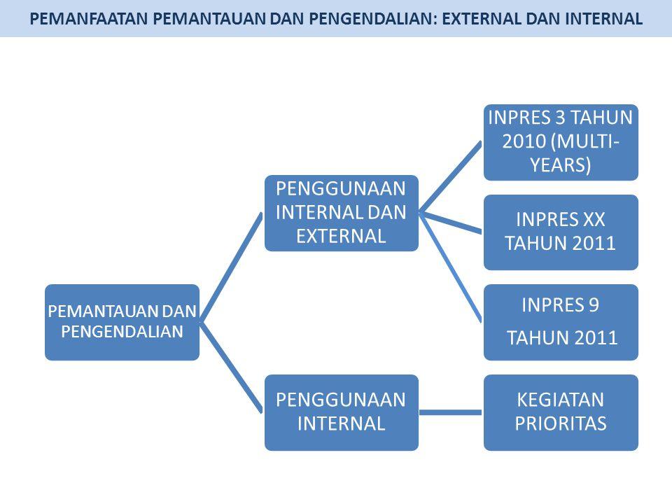 PEMANFAATAN PEMANTAUAN DAN PENGENDALIAN: EXTERNAL DAN INTERNAL PEMANTAUAN DAN PENGENDALIAN PENGGUNAAN INTERNAL DAN EXTERNAL INPRES 3 TAHUN 2010 (MULTI- YEARS) INPRES XX TAHUN 2011 INPRES 9 TAHUN 2011 PENGGUNAAN INTERNAL KEGIATAN PRIORITAS