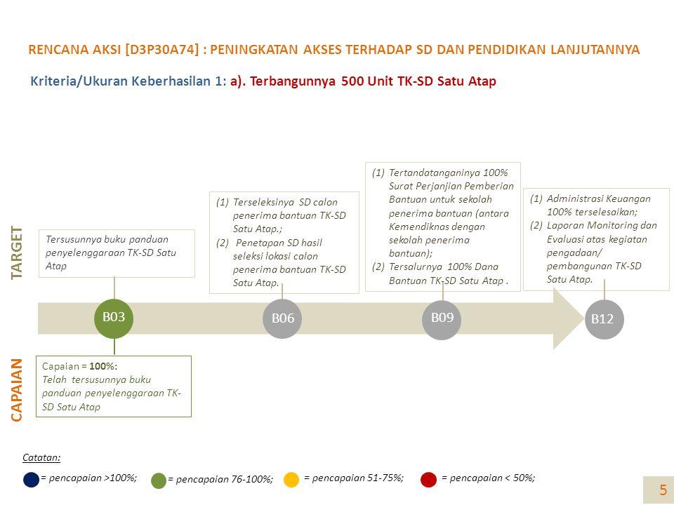 TARGET CAPAIAN (1)Administrasi Keuangan 100% terselesaikan; (2)Laporan Monitoring dan Evaluasi atas kegiatan pengadaan/ pembangunan TK-SD Satu Atap.