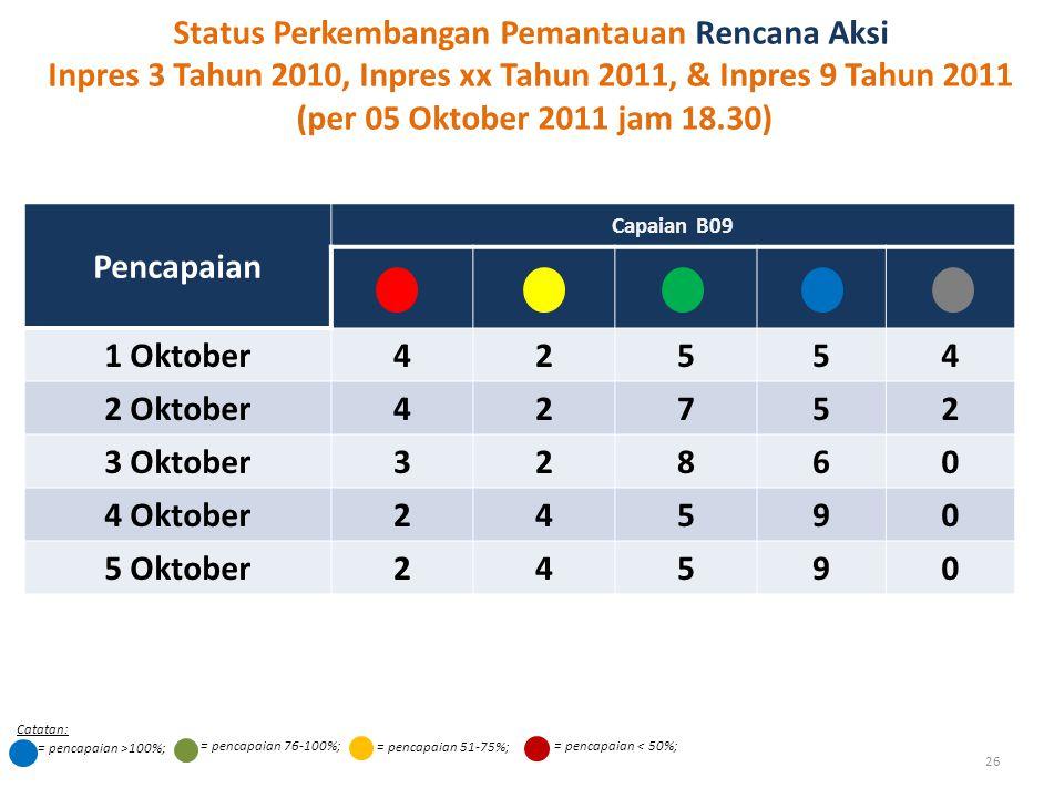 26 Pencapaian Capaian B09 1 Oktober42554 2 Oktober42752 3 Oktober32860 4 Oktober24590 5 Oktober24590 Status Perkembangan Pemantauan Rencana Aksi Inpres 3 Tahun 2010, Inpres xx Tahun 2011, & Inpres 9 Tahun 2011 (per 05 Oktober 2011 jam 18.30) = pencapaian 76-100%; = pencapaian >100%; = pencapaian 51-75%; = pencapaian < 50%; Catatan: