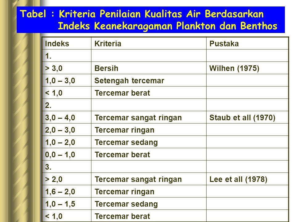 Tabel : Kriteria Penilaian Kualitas Air Berdasarkan Indeks Keanekaragaman Plankton dan Benthos IndeksKriteriaPustaka 1. > 3,0BersihWilhen (1975) 1,0 –
