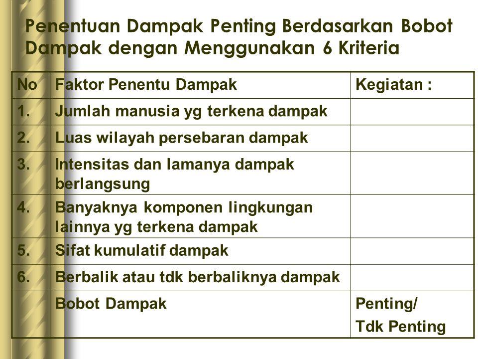 Penentuan Dampak Penting Berdasarkan Bobot Dampak dengan Menggunakan 6 Kriteria NoFaktor Penentu DampakKegiatan : 1.Jumlah manusia yg terkena dampak 2