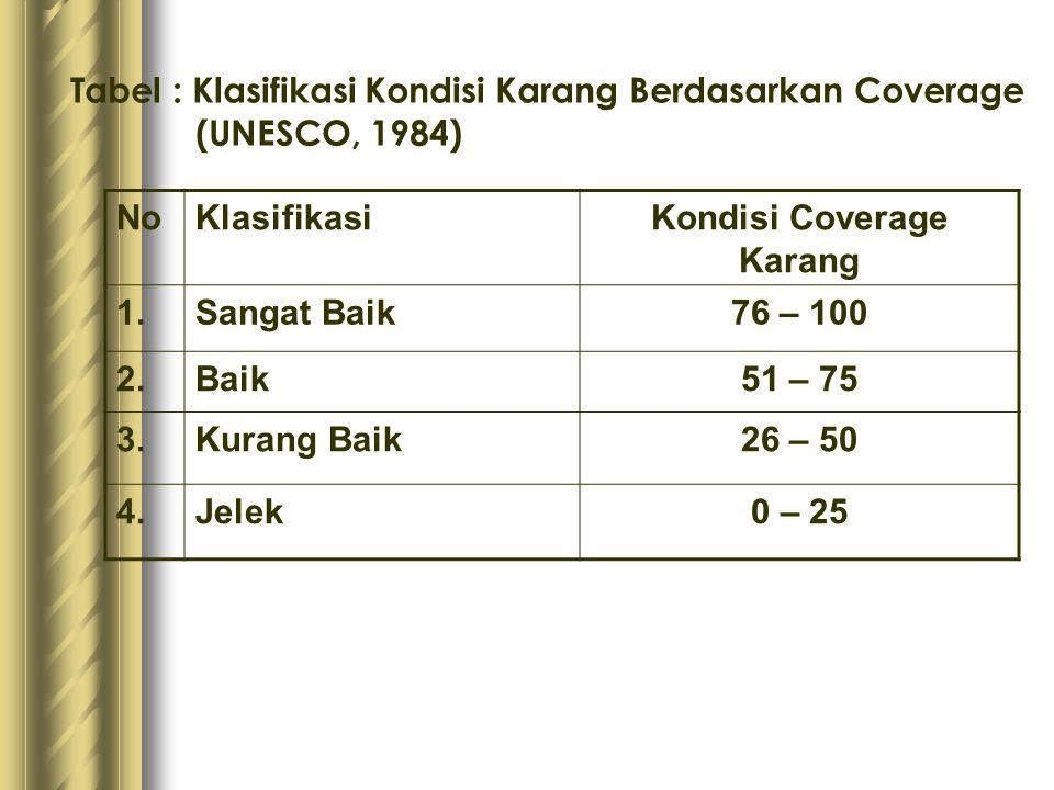 Tabel : Klasifikasi Kondisi Karang Berdasarkan Coverage (UNESCO, 1984) NoKlasifikasiKondisi Coverage Karang 1.Sangat Baik76 – 100 2.Baik51 – 75 3.Kura