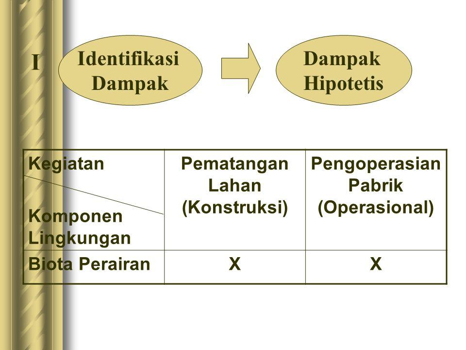 Kegiatan Komponen Lingkungan Pematangan Lahan (Konstruksi) Pengoperasian Pabrik (Operasional) Biota PerairanXX Identifikasi Dampak Hipotetis I
