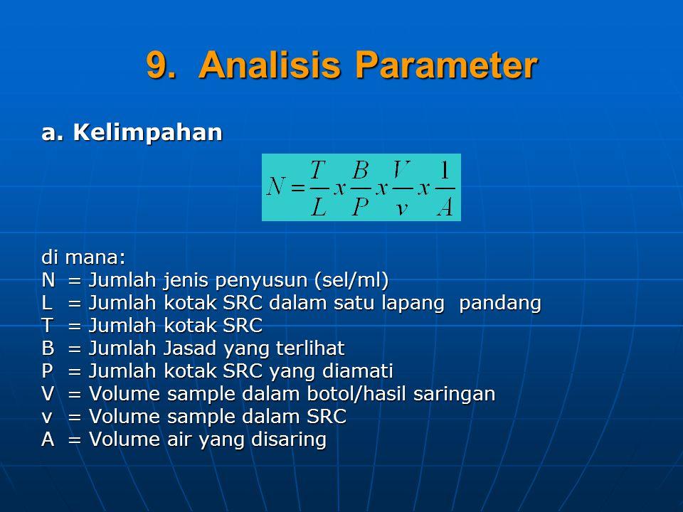 9.Analisis Parameter a.
