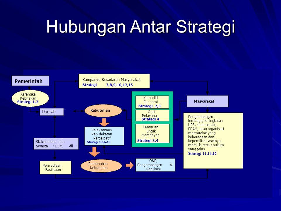 Hubungan Antar Strategi Kebutuhan Komoditi Ekonomi Strategi 2,3 Opsi Pelayanan Strategi 4 Masyarakat Kampanye Kesadaran Masyarakat Strategi 7,8,9,10,1
