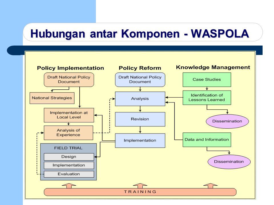 Hubungan antar Komponen - WASPOLA