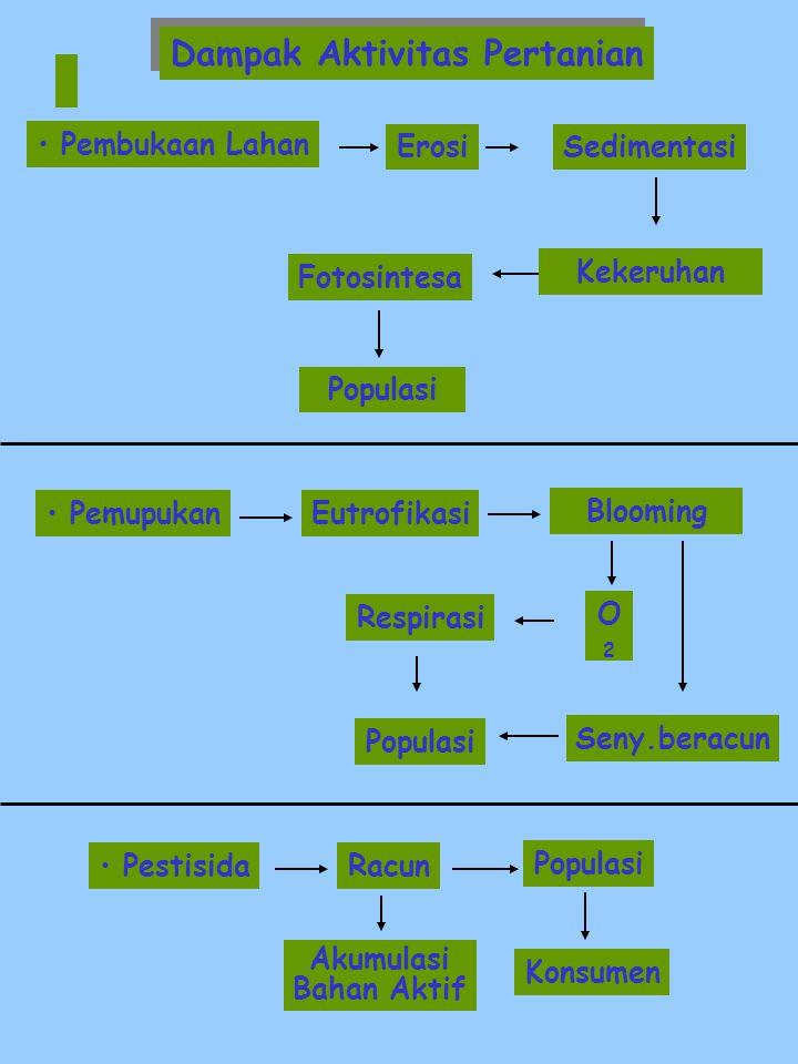 Dampak Aktivitas Pertanian Pembukaan Lahan Pemupukan Pestisida Kekeruhan Fotosintesa Populasi Eutrofikasi Blooming ErosiSedimentasi O2O2 Respirasi Seny.beracun Populasi Racun Konsumen Akumulasi Bahan Aktif