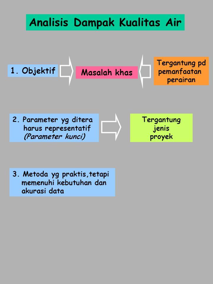 Analisis Dampak Kualitas Air 1. Objektif 2. Parameter yg ditera harus representatif (Parameter kunci) 3. Metoda yg praktis,tetapi memenuhi kebutuhan d