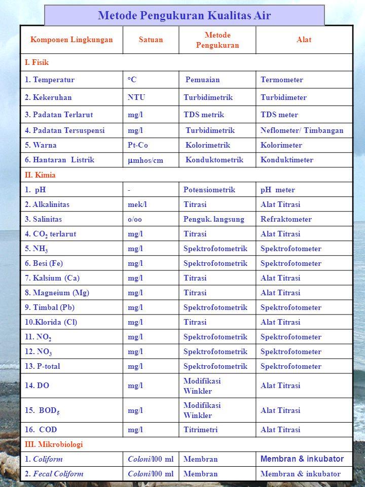 Komponen LingkunganSatuan Metode Pengukuran Alat I. Fisik 1. Temperatur oCoC PemuaianTermometer 2. KekeruhanNTUTurbidimetrikTurbidimeter 3. Padatan Te
