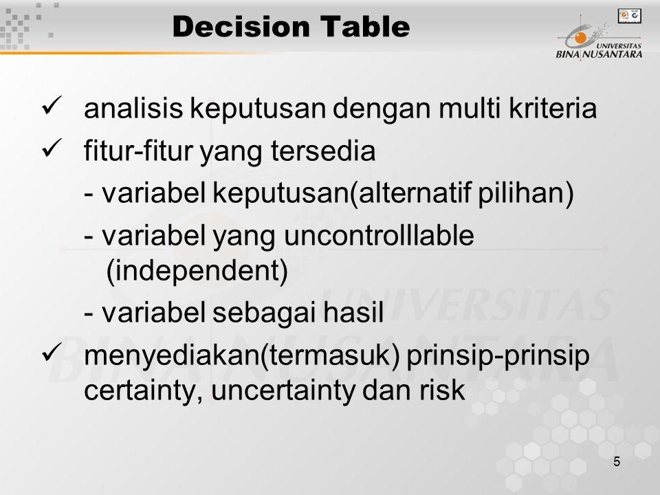 5 Decision Table analisis keputusan dengan multi kriteria fitur-fitur yang tersedia - variabel keputusan(alternatif pilihan) - variabel yang uncontrolllable (independent) - variabel sebagai hasil menyediakan(termasuk) prinsip-prinsip certainty, uncertainty dan risk