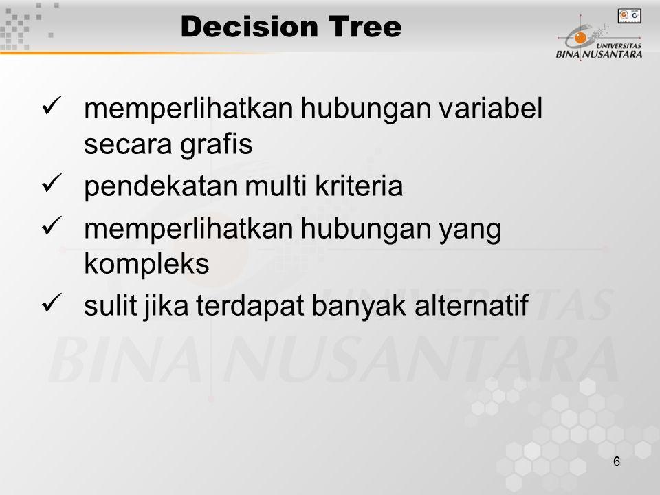 6 Decision Tree memperlihatkan hubungan variabel secara grafis pendekatan multi kriteria memperlihatkan hubungan yang kompleks sulit jika terdapat banyak alternatif
