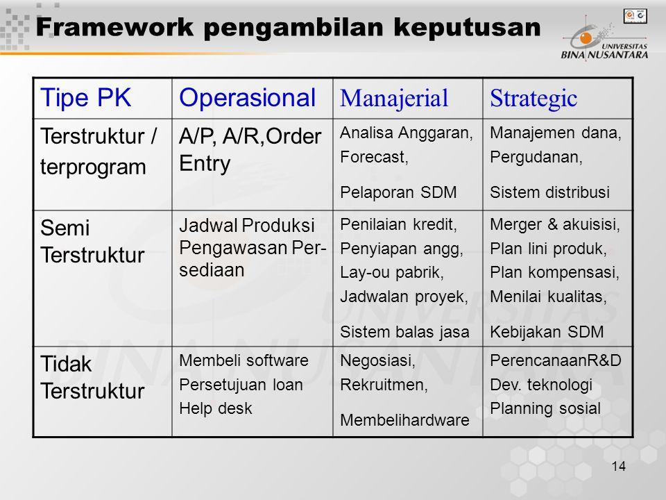 14 Framework pengambilan keputusan Tipe PKOperasional ManajerialStrategic Terstruktur / terprogram A/P, A/R,Order Entry Analisa Anggaran, Forecast, Pe