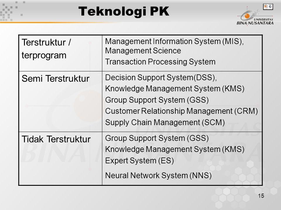 15 Teknologi PK Terstruktur / terprogram Management Information System (MIS), Management Science Transaction Processing System Semi Terstruktur Decisi