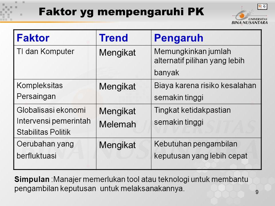 9 Faktor yg mempengaruhi PK FaktorTrendPengaruh TI dan Komputer Mengikat Memungkinkan jumlah alternatif pilihan yang lebih banyak Kompleksitas Persain