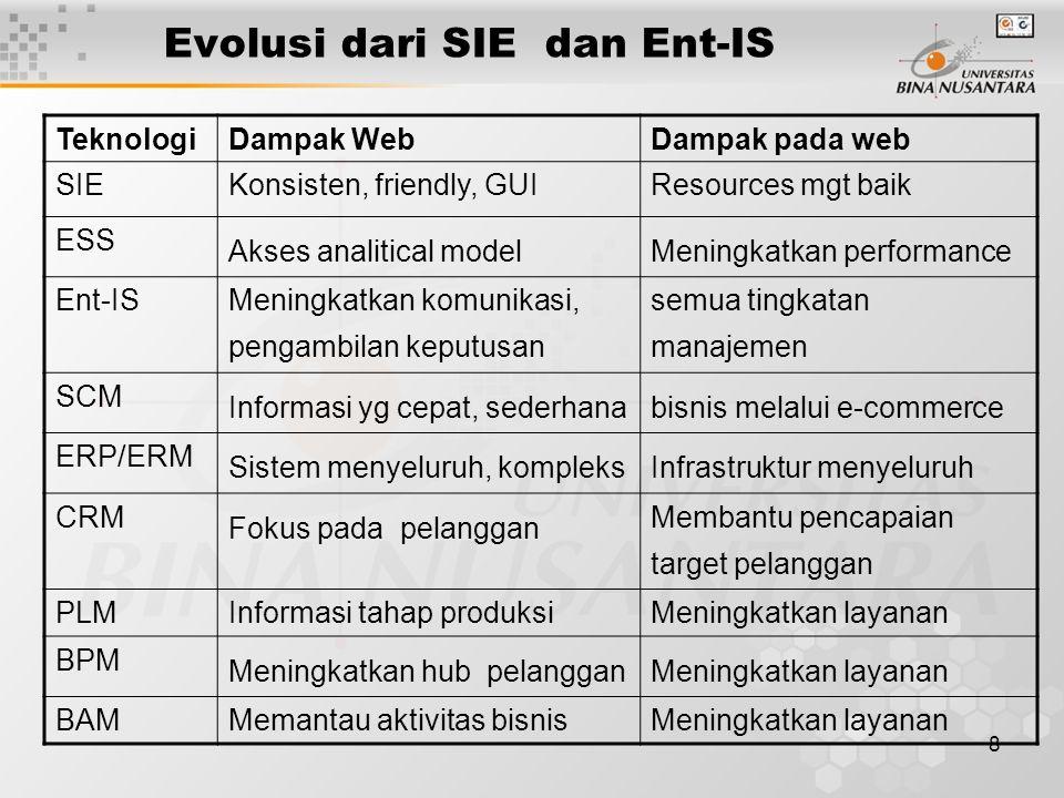 8 Evolusi dari SIE dan Ent-IS TeknologiDampak WebDampak pada web SIEKonsisten, friendly, GUIResources mgt baik ESS Akses analitical modelMeningkatkan