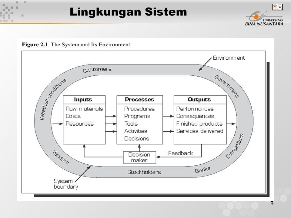 8 Lingkungan Sistem