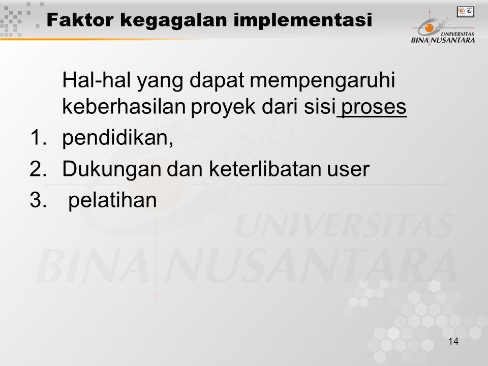 14 Faktor kegagalan implementasi Hal-hal yang dapat mempengaruhi keberhasilan proyek dari sisi proses 1.pendidikan, 2.Dukungan dan keterlibatan user 3
