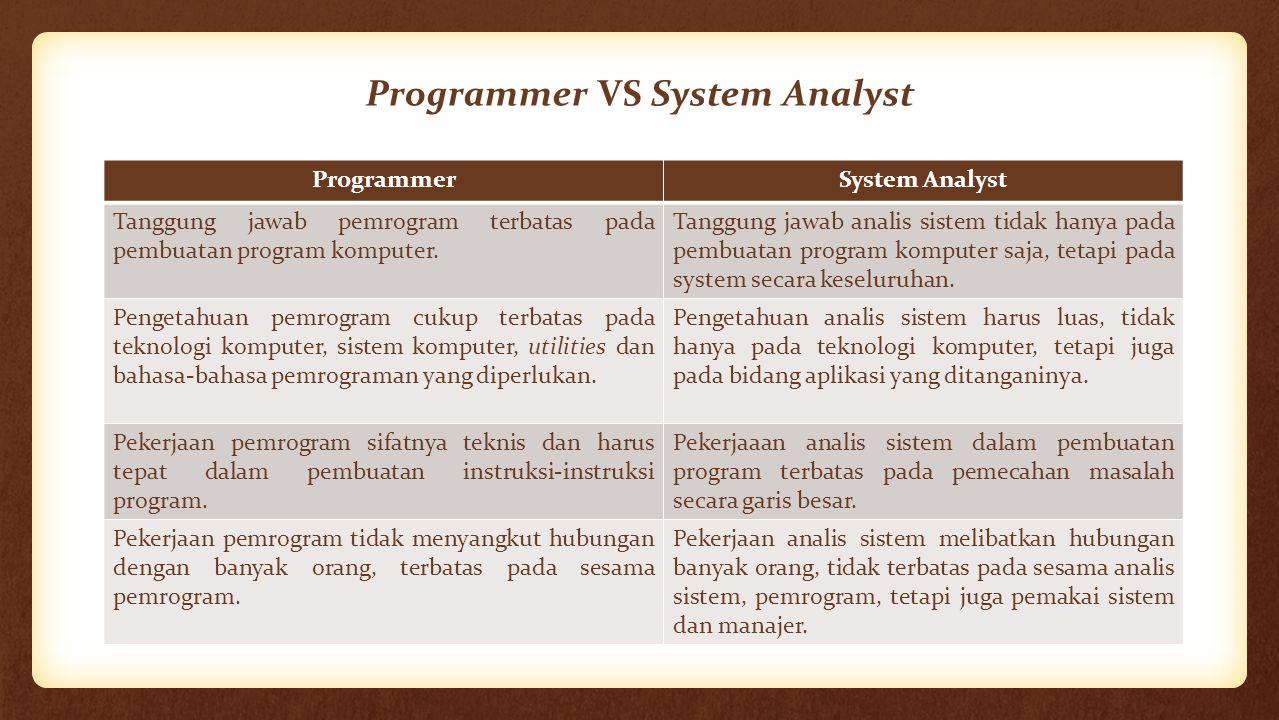 Programmer VS System Analyst ProgrammerSystem Analyst Tanggung jawab pemrogram terbatas pada pembuatan program komputer. Tanggung jawab analis sistem