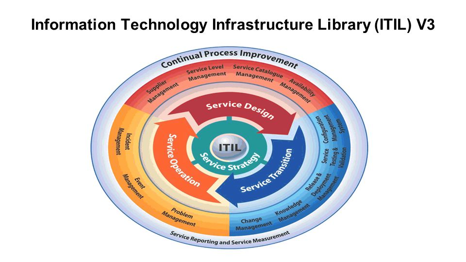 Information Technology Infrastructure Library (ITIL) V3