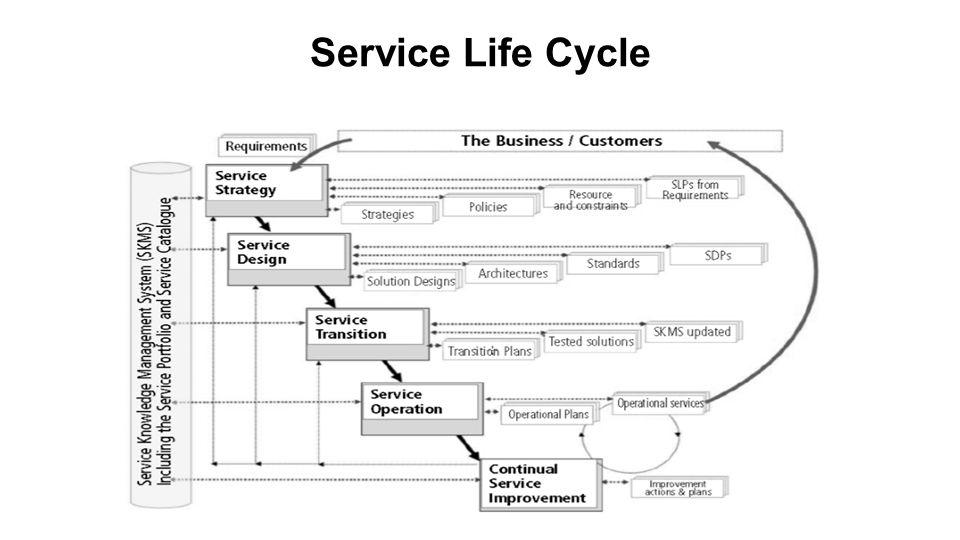 Persyaratan bisnis diidentifikasi dan disepakati dalam tahap Service Strategy kedalam Service Level Package (SLP) dan output bisnis yang diinginkan.