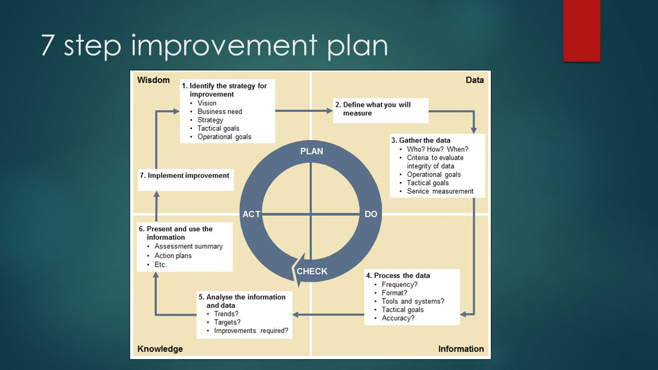 7 step improvement plan
