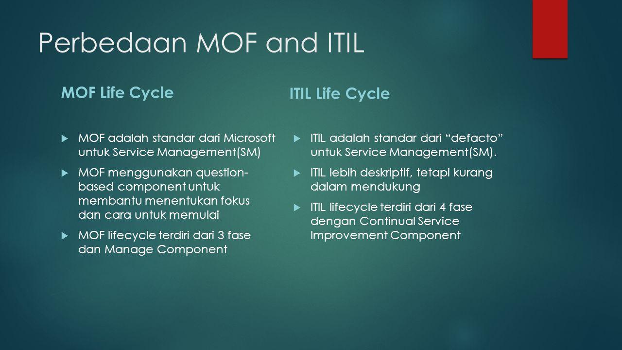 Perbedaan MOF and ITIL MOF Life Cycle  MOF adalah standar dari Microsoft untuk Service Management(SM)  MOF menggunakan question- based component untuk membantu menentukan fokus dan cara untuk memulai  MOF lifecycle terdiri dari 3 fase dan Manage Component ITIL Life Cycle  ITIL adalah standar dari defacto untuk Service Management(SM).