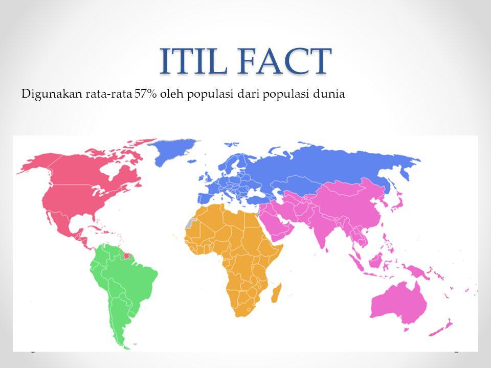 ITIL FACT Digunakan rata-rata 57% oleh populasi dari populasi dunia