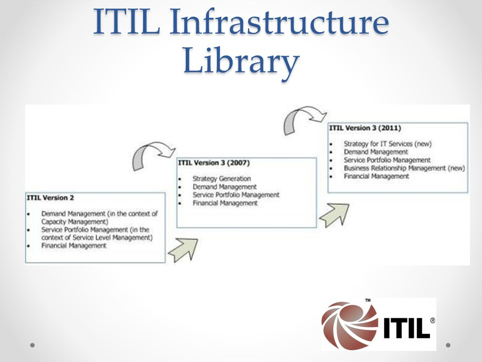 ITIL Infrastructure Library