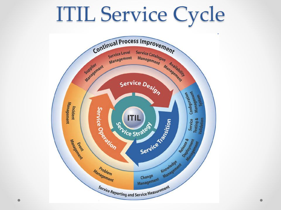 ITIL Service Cycle