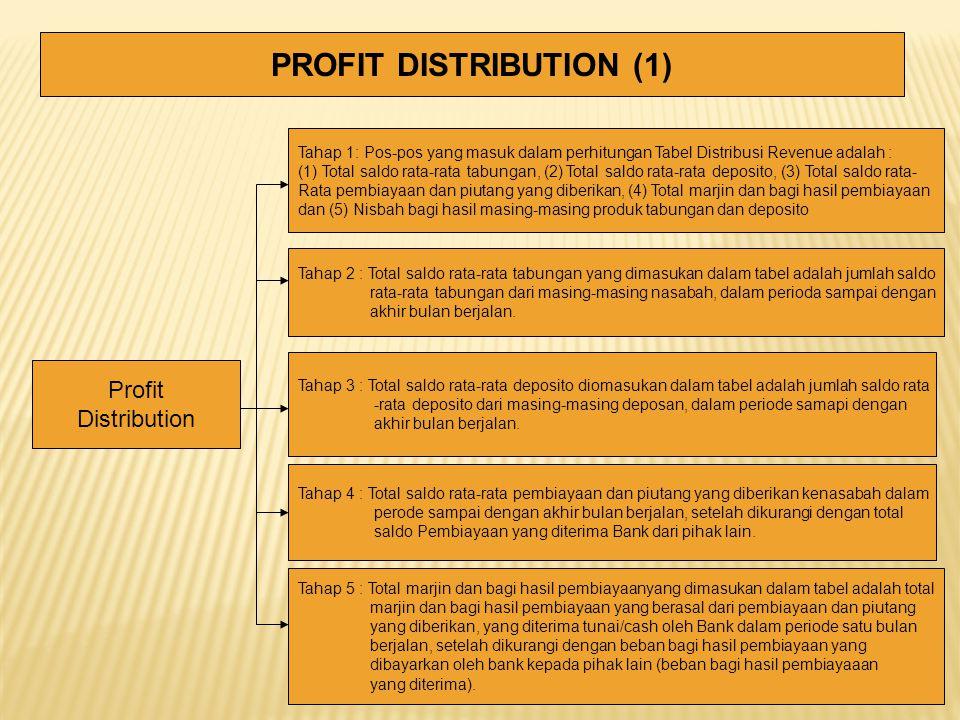 PROFIT DISTRIBUTION (1) Profit Distribution Tahap 1: Pos-pos yang masuk dalam perhitungan Tabel Distribusi Revenue adalah : (1) Total saldo rata-rata tabungan, (2) Total saldo rata-rata deposito, (3) Total saldo rata- Rata pembiayaan dan piutang yang diberikan, (4) Total marjin dan bagi hasil pembiayaan dan (5) Nisbah bagi hasil masing-masing produk tabungan dan deposito Tahap 2 : Total saldo rata-rata tabungan yang dimasukan dalam tabel adalah jumlah saldo rata-rata tabungan dari masing-masing nasabah, dalam perioda sampai dengan akhir bulan berjalan.