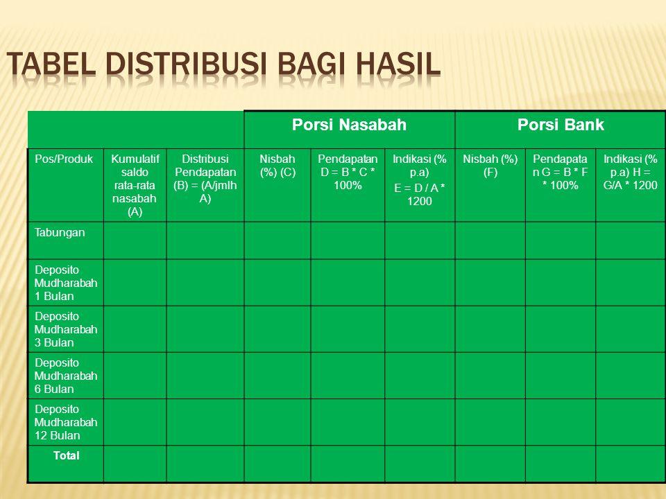 Porsi NasabahPorsi Bank Pos/ProdukKumulatif saldo rata-rata nasabah (A) Distribusi Pendapatan (B) = (A/jmlh A) Nisbah (%) (C) Pendapatan D = B * C * 100% Indikasi (% p.a) E = D / A * 1200 Nisbah (%) (F) Pendapata n G = B * F * 100% Indikasi (% p.a) H = G/A * 1200 Tabungan Deposito Mudharabah 1 Bulan Deposito Mudharabah 3 Bulan Deposito Mudharabah 6 Bulan Deposito Mudharabah 12 Bulan Total