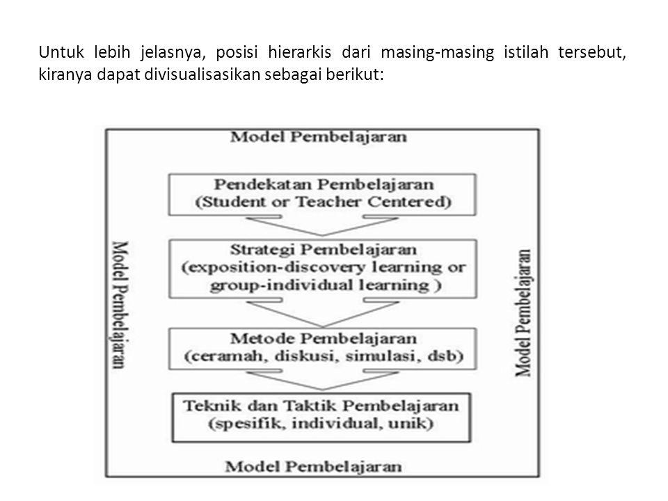 Untuk lebih jelasnya, posisi hierarkis dari masing-masing istilah tersebut, kiranya dapat divisualisasikan sebagai berikut: