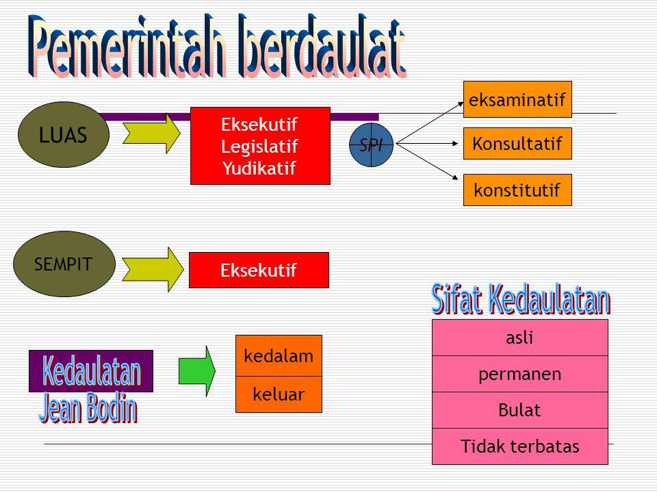 LUAS SPI eksaminatif Konsultatif konstitutif SEMPIT asli permanen Bulat Tidak terbatas Eksekutif Legislatif Yudikatif Eksekutif keluar kedalam