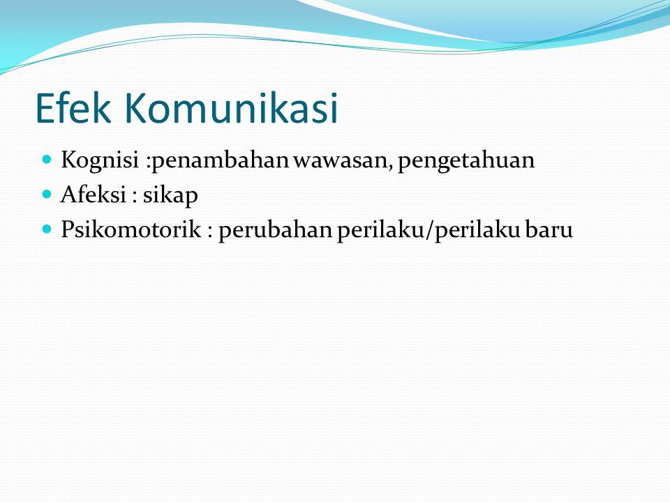 Efek Komunikasi Kognisi :penambahan wawasan, pengetahuan Afeksi : sikap Psikomotorik : perubahan perilaku/perilaku baru