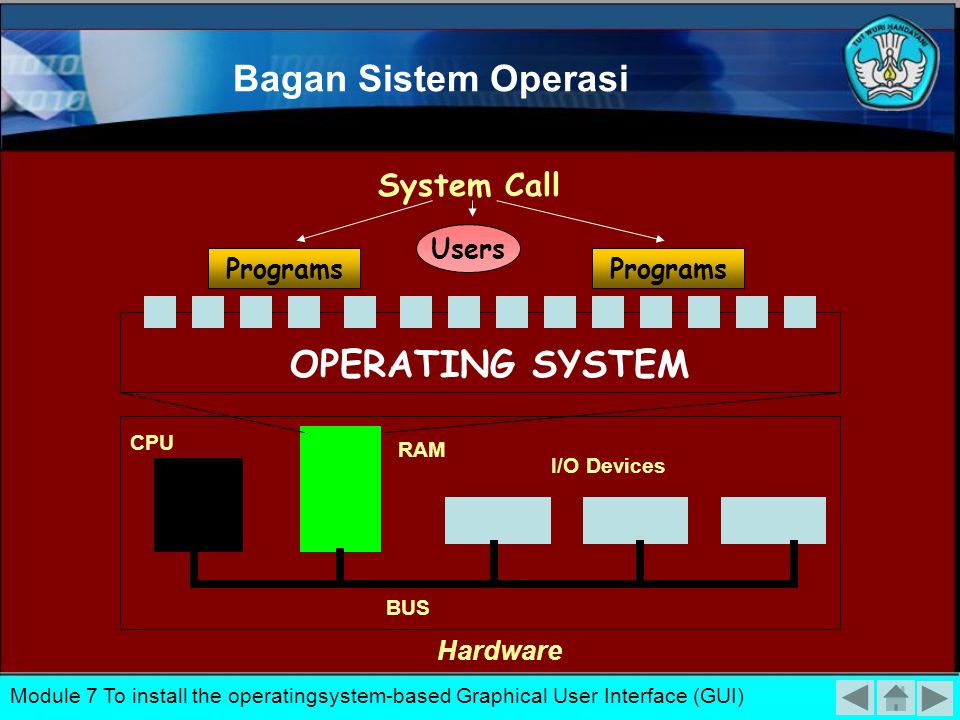 Bagan Sistem Operasi Programs OPERATING SYSTEM Hardware CPU I/O Devices RAM BUS System Call Users Module 7 To install the operatingsystem-based Graphical User Interface (GUI) Programs