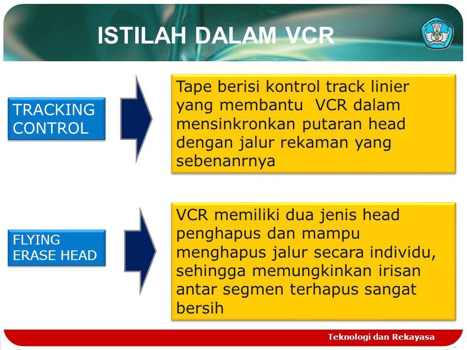 ISTILAH DALAM VCR Teknologi dan Rekayasa TRACKING CONTROL Tape berisi kontrol track linier yang membantu VCR dalam mensinkronkan putaran head dengan j