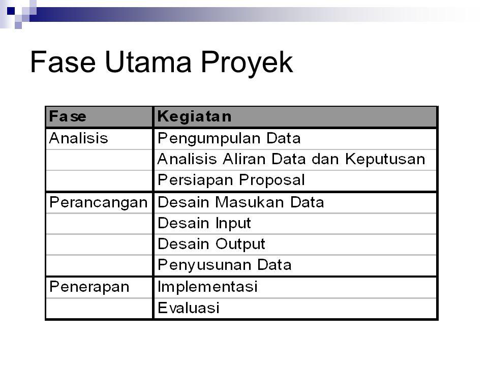 Fase Utama Proyek