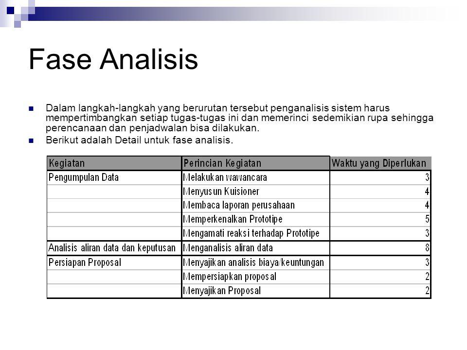 Fase Analisis Dalam langkah-langkah yang berurutan tersebut penganalisis sistem harus mempertimbangkan setiap tugas-tugas ini dan memerinci sedemikian