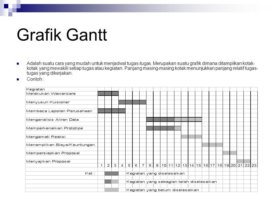 Grafik Gantt Adalah suatu cara yang mudah untuk menjadwal tugas-tugas. Merupakan suatu grafik dimana ditampilkan kotak- kotak yang mewakili setiap tug