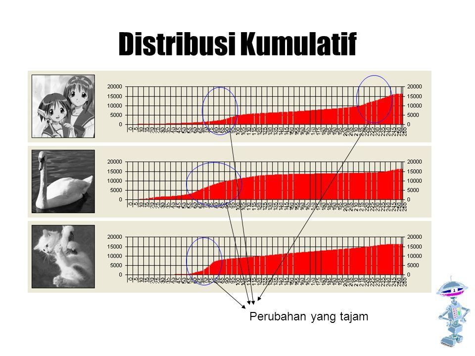 Distribusi Kumulatif Gambar-gambar hasil photo mempunyai perubahan yang tidak terlalu tajam dan biasanya tidak lebih dari satu.