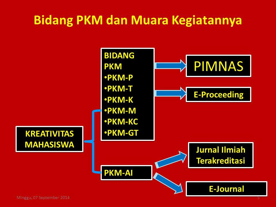 Bidang PKM dan Muara Kegiatannya Minggu, 07 September 20145 KREATIVITAS MAHASISWA KREATIVITAS MAHASISWA BIDANG PKM PKM-P PKM-T PKM-K PKM-M PKM-KC PKM-