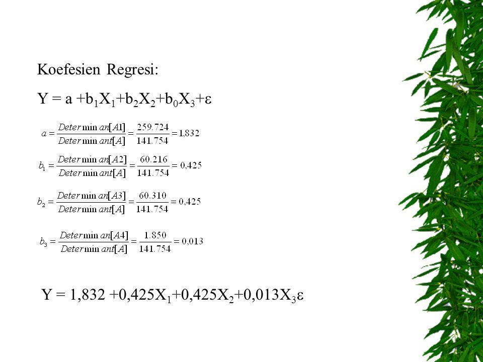 Koefesien Regresi: Y = a +b 1 X 1 +b 2 X 2 +b 0 X 3 +  Y = 1,832 +0,425X 1 +0,425X 2 +0,013X 3 