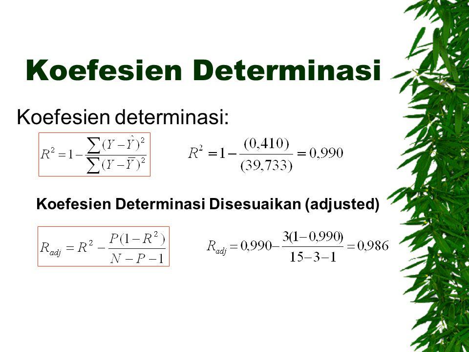 Koefesien Determinasi Koefesien determinasi: Koefesien Determinasi Disesuaikan (adjusted)