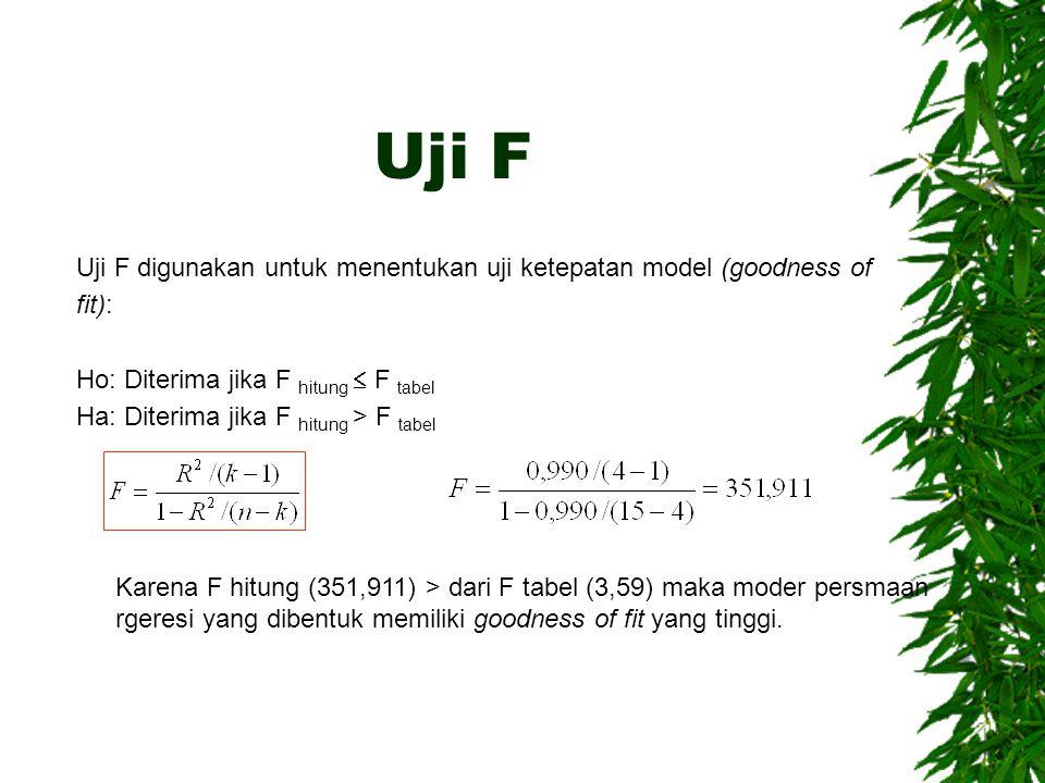 Uji F Uji F digunakan untuk menentukan uji ketepatan model (goodness of fit): Ho: Diterima jika F hitung  F tabel Ha: Diterima jika F hitung > F tabel Karena F hitung (351,911) > dari F tabel (3,59) maka moder persmaan rgeresi yang dibentuk memiliki goodness of fit yang tinggi.