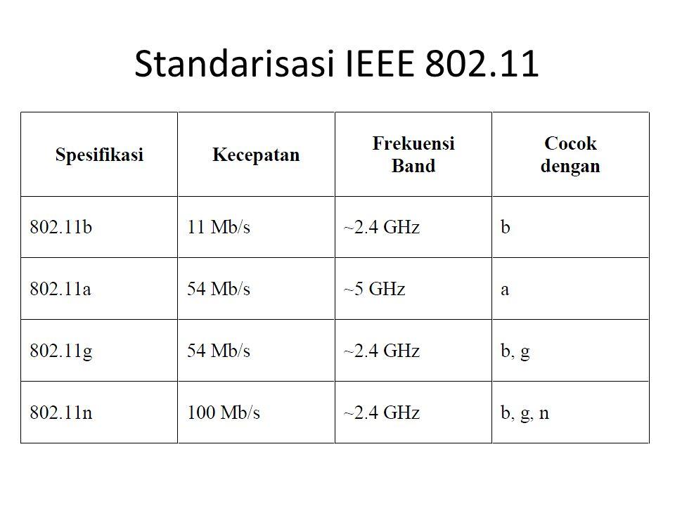 Standarisasi IEEE 802.11
