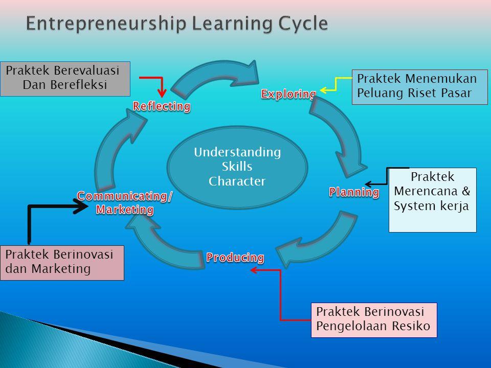 Understanding Skills Character Praktek Berevaluasi Dan Berefleksi Praktek Menemukan Peluang Riset Pasar Praktek Merencana & System kerja Praktek Berin
