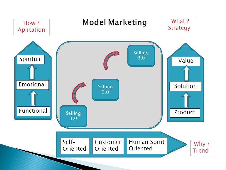 Model Marketing Functional Emotional Spiritual How ? Aplication Selling 1.0 Selling 2.0 Selling 3.0 Self- Oriented Customer Oriented Human Spirit Orie